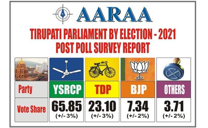 tirupati exit polls results declared